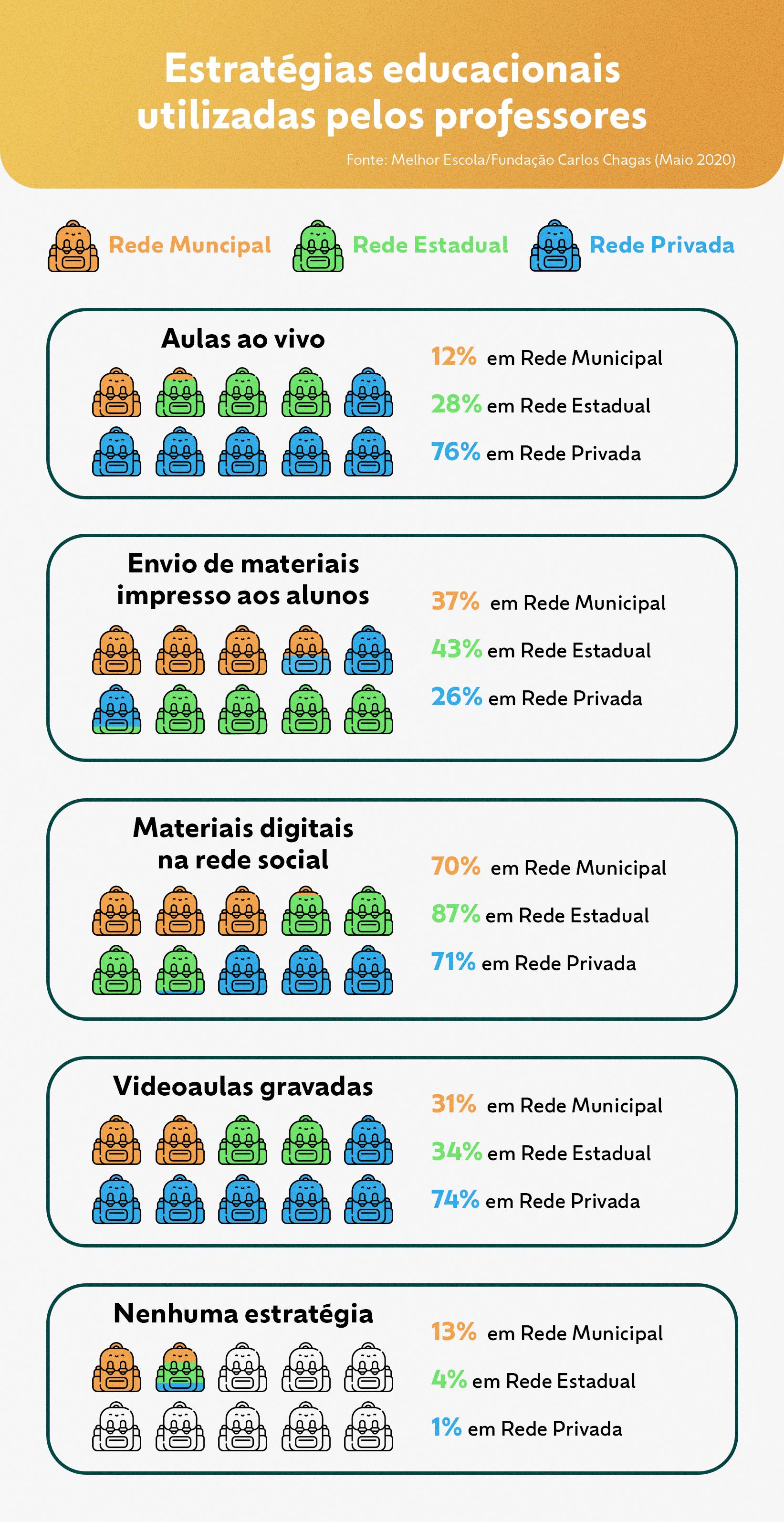 Infográfico mostra as estratégias educacionais utilizadas pelos professores das redes pública e privada durante o ensino remoto em 2020.